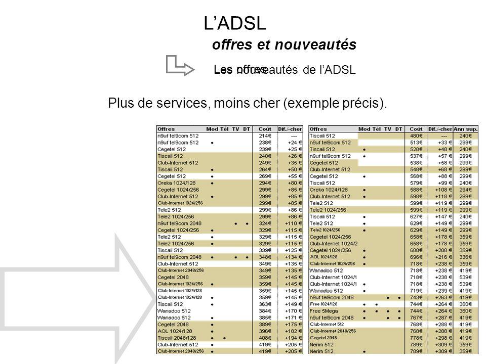 LADSL offres et nouveautés Plus de services, moins cher (exemple précis). Les nouveautés de lADSL Les offres
