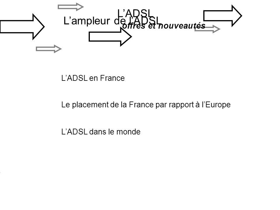 Lampleur de lADSL LADSL offres et nouveautés LADSL en France Le placement de la France par rapport à lEurope LADSL dans le monde