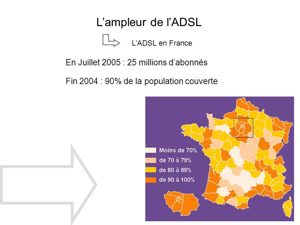 Lampleur de lADSL LADSL en France En Juillet 2005 : 25 millions dabonnés Fin 2004 : 90% de la population couverte