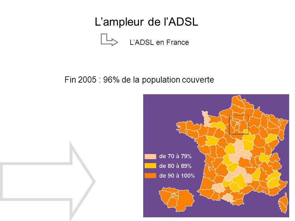 Lampleur de lADSL LADSL en France Fin 2005 : 96% de la population couverte