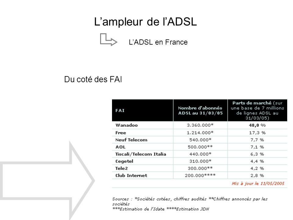 Lampleur de lADSL LADSL en France Du coté des FAI