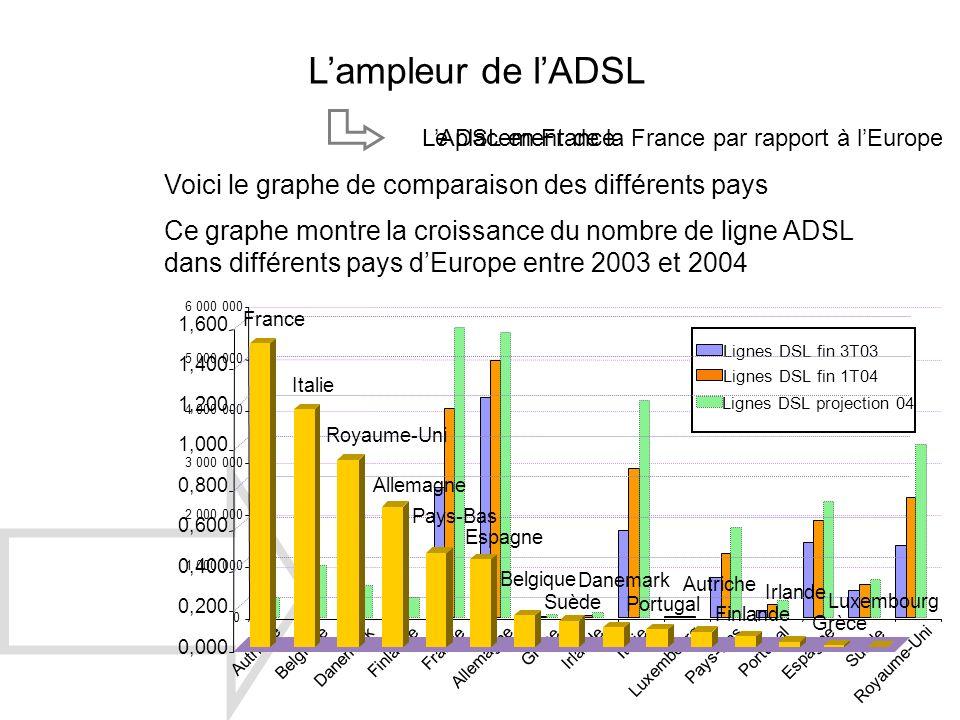 LADSL en FranceLe placement de la France par rapport à lEurope Lampleur de lADSL Voici le graphe de comparaison des différents pays Ce graphe montre l