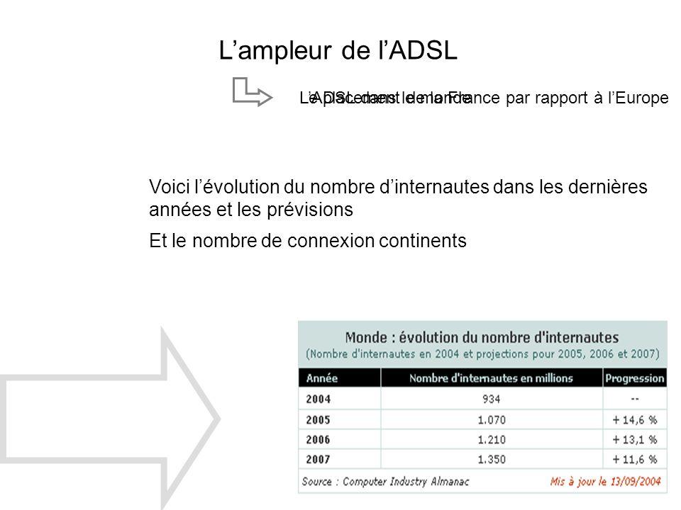 Le placement de la France par rapport à lEuropeLADSL dans le monde Lampleur de lADSL Voici lévolution du nombre dinternautes dans les dernières années