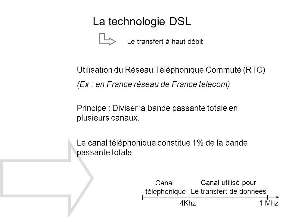 La technologie DSL Le transfert à haut débit Utilisation du Réseau Téléphonique Commuté (RTC) (Ex : en France réseau de France telecom) 4Khz1 Mhz Cana