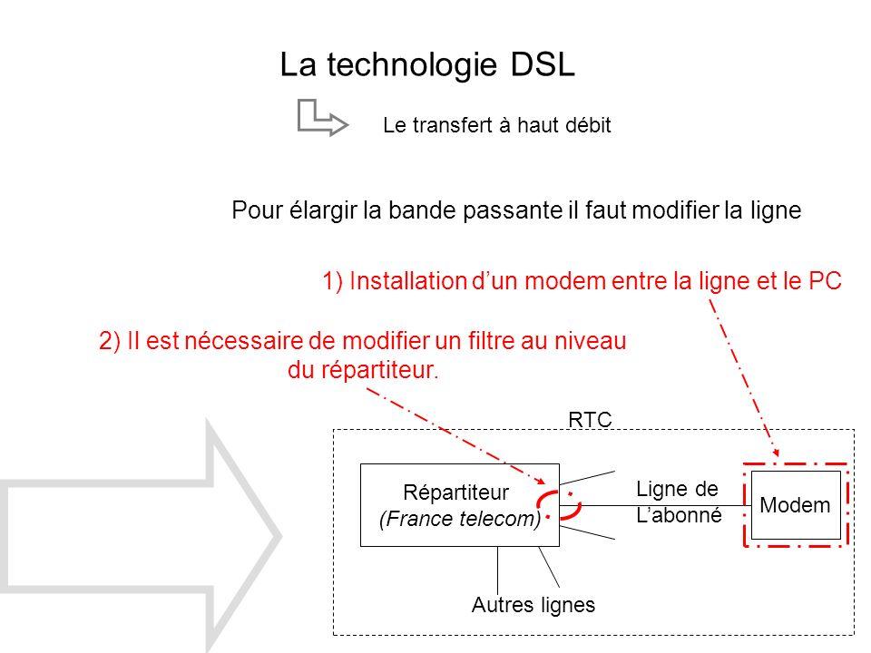 La technologie DSL Le transfert à haut débit Pour élargir la bande passante il faut modifier la ligne Répartiteur (France telecom) Modem Autres lignes