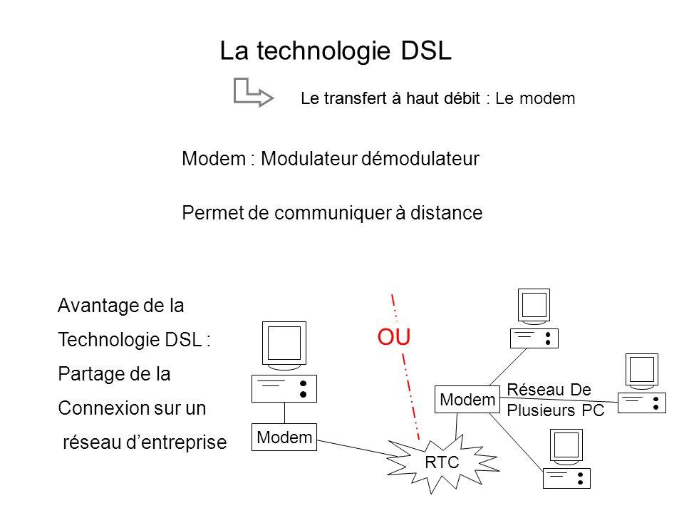 Modem RTC Modem OU Réseau De Plusieurs PC Avantage de la Technologie DSL : Partage de la Connexion sur un réseau dentreprise Permet de communiquer à d