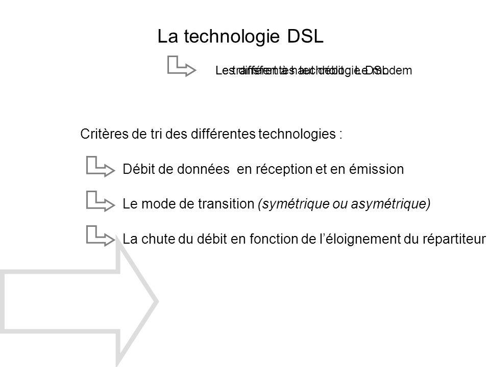 La technologie DSL Le transfert à haut débit : Le modemLes différentes technologie DSL Critères de tri des différentes technologies : Débit de données
