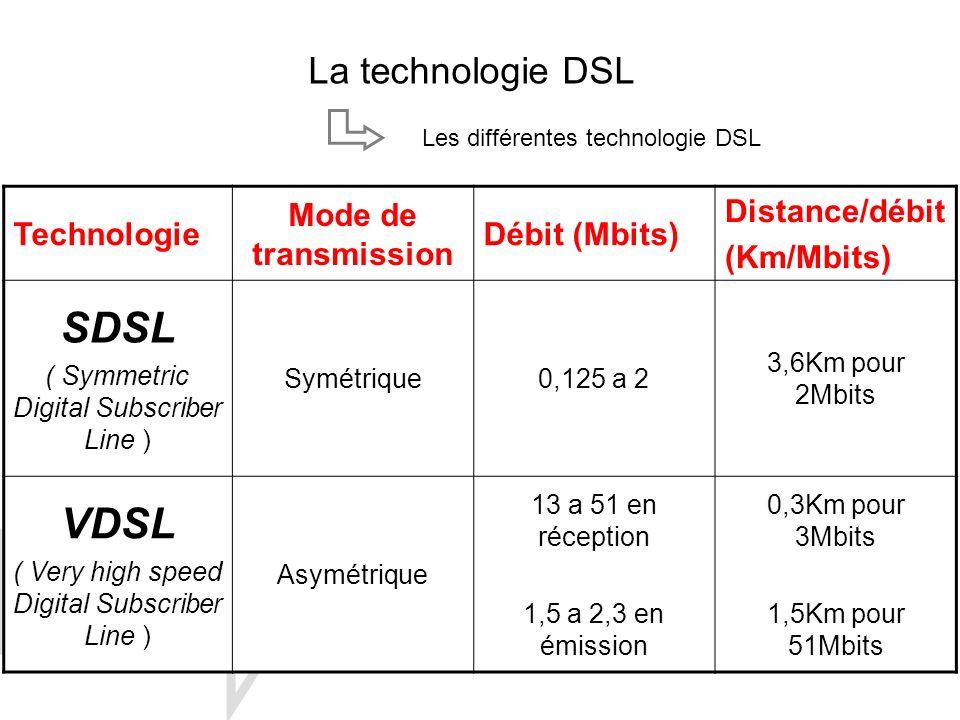 La technologie DSL Les différentes technologie DSL Technologie Mode de transmission Débit (Mbits) Distance/débit (Km/Mbits) SDSL ( Symmetric Digital S