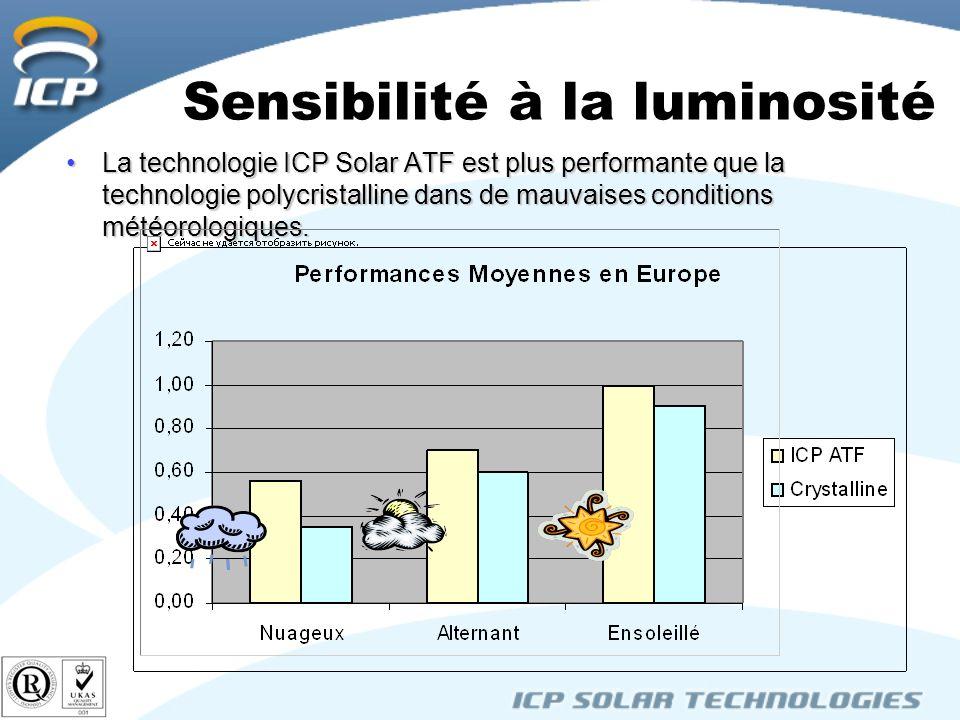 Sensibilité à la luminosité La technologie ICP Solar ATF est plus performante que la technologie polycristalline dans de mauvaises conditions météorologiques.La technologie ICP Solar ATF est plus performante que la technologie polycristalline dans de mauvaises conditions météorologiques.