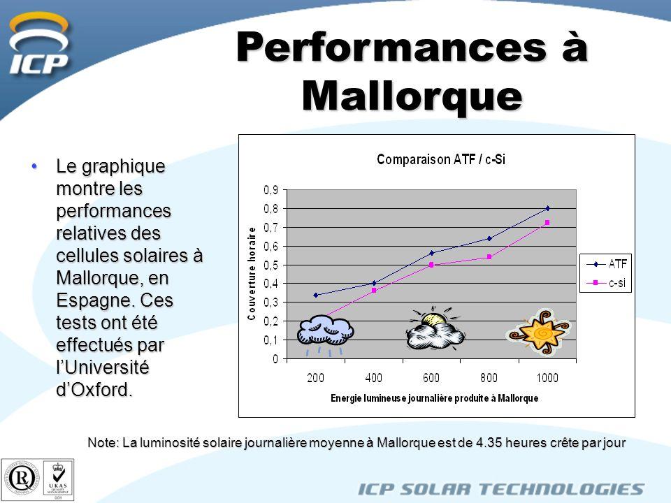 Le graphique montre les performances relatives des cellules solaires à Mallorque, en Espagne. Ces tests ont été effectués par lUniversité dOxford.Le g