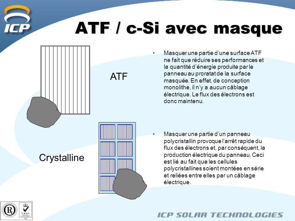 ATF / c-Si avec masque Masquer une partie dune surface ATF ne fait que réduire ses performances et la quantité dénergie produite par le panneau au proratat de la surface masquée.