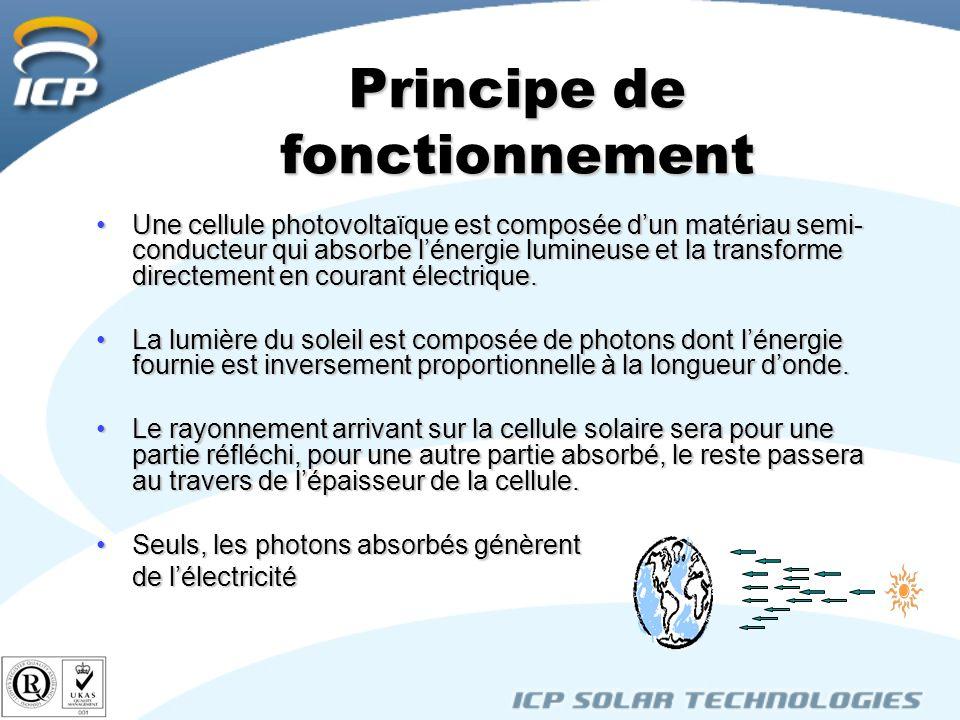 Principe de fonctionnement Une cellule photovoltaïque est composée dun matériau semi- conducteur qui absorbe lénergie lumineuse et la transforme directement en courant électrique.Une cellule photovoltaïque est composée dun matériau semi- conducteur qui absorbe lénergie lumineuse et la transforme directement en courant électrique.