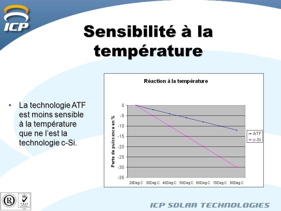 Sensibilité à la température La technologie ATF est moins sensible à la température que ne lest la technologie c-Si.La technologie ATF est moins sensible à la température que ne lest la technologie c-Si.