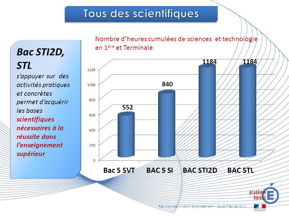 Bac STI2D, STL sappuyer sur des activités pratiques et concrètes permet dacquérir les bases scientifiques nécessaires à la réussite dans lenseignement supérieur Nombre dheures cumulées de sciences et technologie en 1 ère et Terminale Réunion des chefs détablissement – Jeudi 7 février 2013