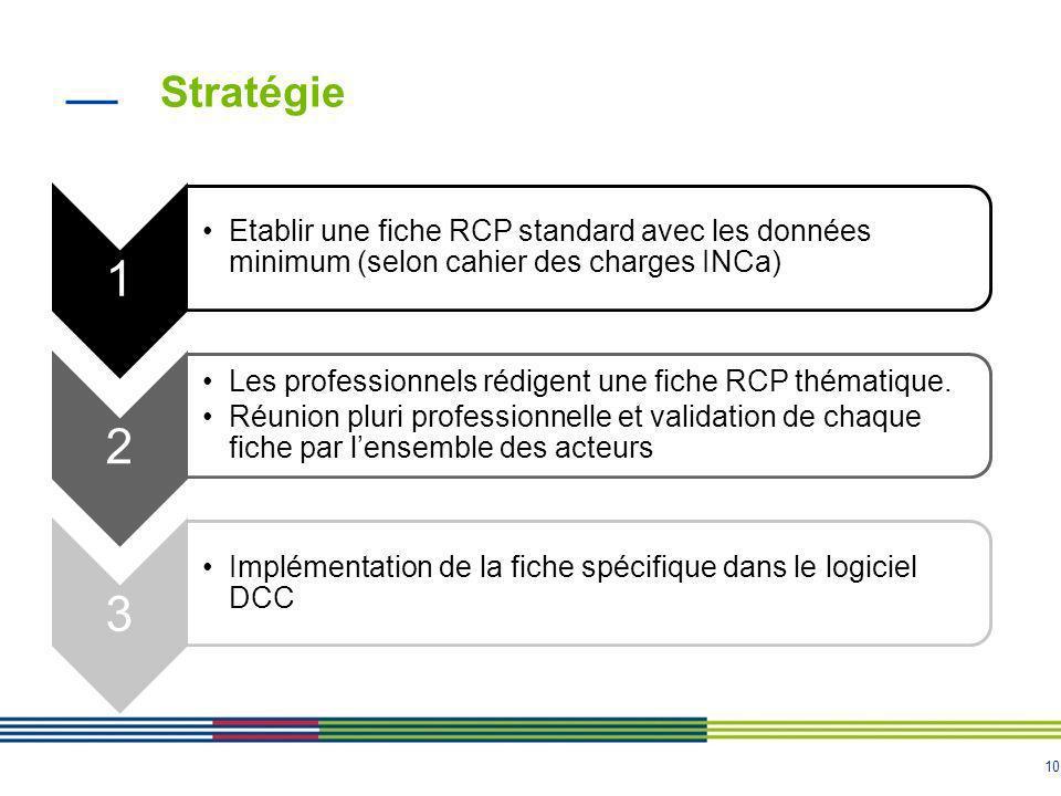10 Stratégie 1 Etablir une fiche RCP standard avec les données minimum (selon cahier des charges INCa) 2 Les professionnels rédigent une fiche RCP thé