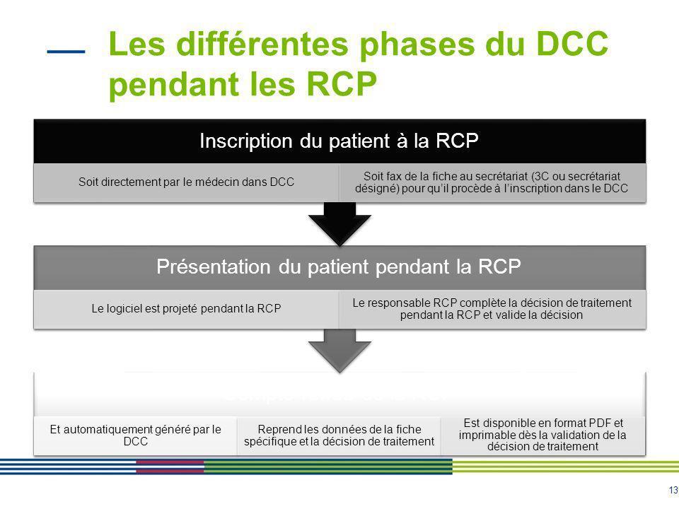 13 Les différentes phases du DCC pendant les RCP Compte-rendu de la RCP Et automatiquement généré par le DCC Reprend les données de la fiche spécifiqu