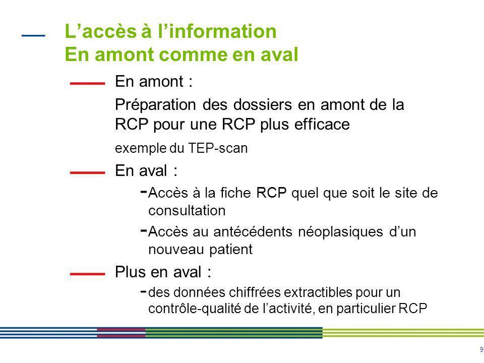 9 Laccès à linformation En amont comme en aval En amont : Préparation des dossiers en amont de la RCP pour une RCP plus efficace exemple du TEP-scan E
