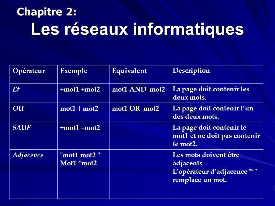 Les réseaux informatiques Chapitre 2: OpérateurExempleEquivalentDescription Et+mot1 +mot2mot1 AND mot2La page doit contenir les deux mots. OUmot1 | mo