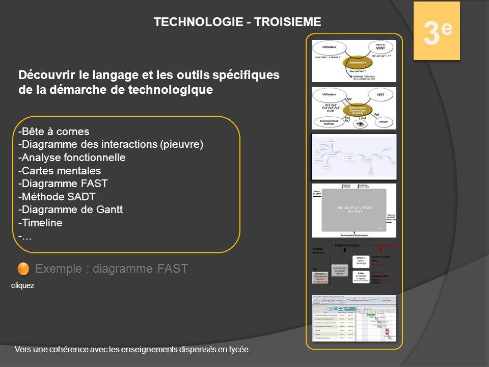 3e3e TECHNOLOGIE - TROISIEME Découvrir le langage et les outils spécifiques de la démarche de technologique -Bête à cornes -Diagramme des interactions (pieuvre) -Analyse fonctionnelle -Cartes mentales -Diagramme FAST -Méthode SADT -Diagramme de Gantt -Timeline -… Exemple : diagramme FAST cliquez Vers une cohérence avec les enseignements dispensés en lycée …