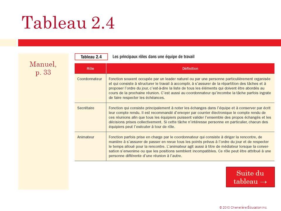 Tableau 2.4 Manuel, p. 33 Suite du tableau © 2010 Chenelière Éducation inc.
