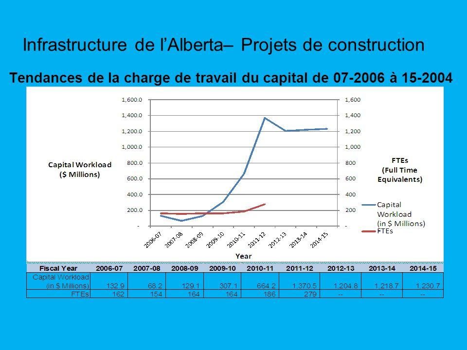 Tendances de la charge de travail du capital de 07-2006 à 15-2004 Infrastructure de lAlberta– Projets de construction