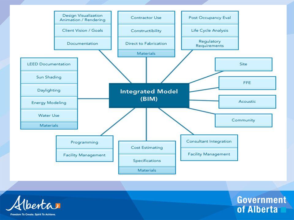 LInstitut pour la modélisation des données du bâtiment du Canada (IBC)