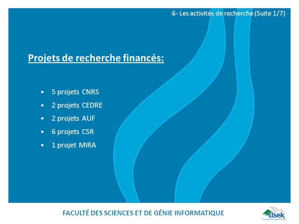 Projets de recherche financés: 5 projets CNRS 2 projets CEDRE 2 projets AUF 6 projets CSR 1 projet MIRA 6- Les activités de recherche (Suite 1/7) FACU