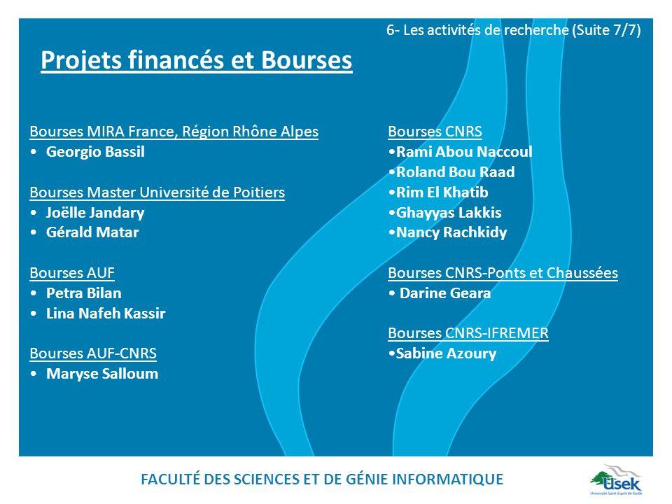 Bourses MIRA France, Région Rhône Alpes Georgio Bassil Bourses Master Université de Poitiers Joëlle Jandary Gérald Matar Bourses AUF Petra Bilan Lina