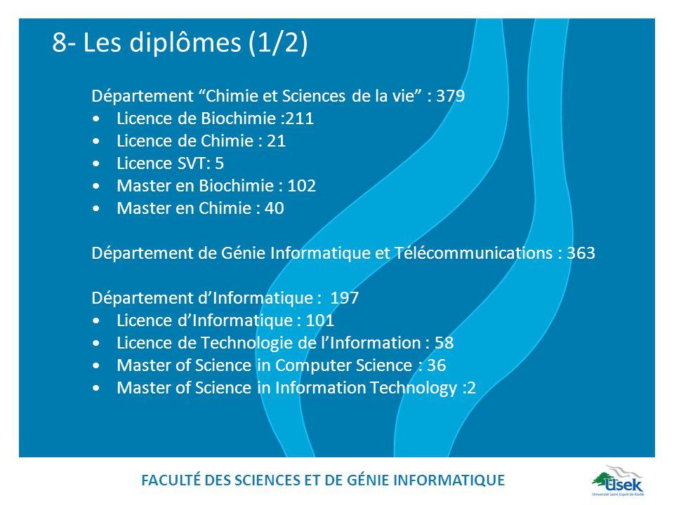 8- Les diplômes (1/2) Département Chimie et Sciences de la vie : 379 Licence de Biochimie :211 Licence de Chimie : 21 Licence SVT: 5 Master en Biochimie : 102 Master en Chimie : 40 Département de Génie Informatique et Télécommunications : 363 Département dInformatique : 197 Licence dInformatique : 101 Licence de Technologie de lInformation : 58 Master of Science in Computer Science : 36 Master of Science in Information Technology :2 FACULTÉ DES SCIENCES ET DE GÉNIE INFORMATIQUE