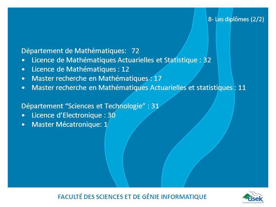 Département de Mathématiques: 72 Licence de Mathématiques Actuarielles et Statistique : 32 Licence de Mathématiques : 12 Master recherche en Mathématiques : 17 Master recherche en Mathématiques Actuarielles et statistiques : 11 Département Sciences et Technologie : 31 Licence dElectronique : 30 Master Mécatronique: 1 8- Les diplômes (2/2) FACULTÉ DES SCIENCES ET DE GÉNIE INFORMATIQUE