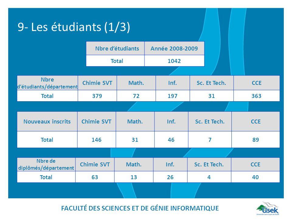 9- Les étudiants (1/3) Nbre détudiantsAnnée 2008-2009 Total1042 Nbre détudiants/département Chimie SVTMath.Inf.Sc. Et Tech.CCE Total3797219731363 Nouv