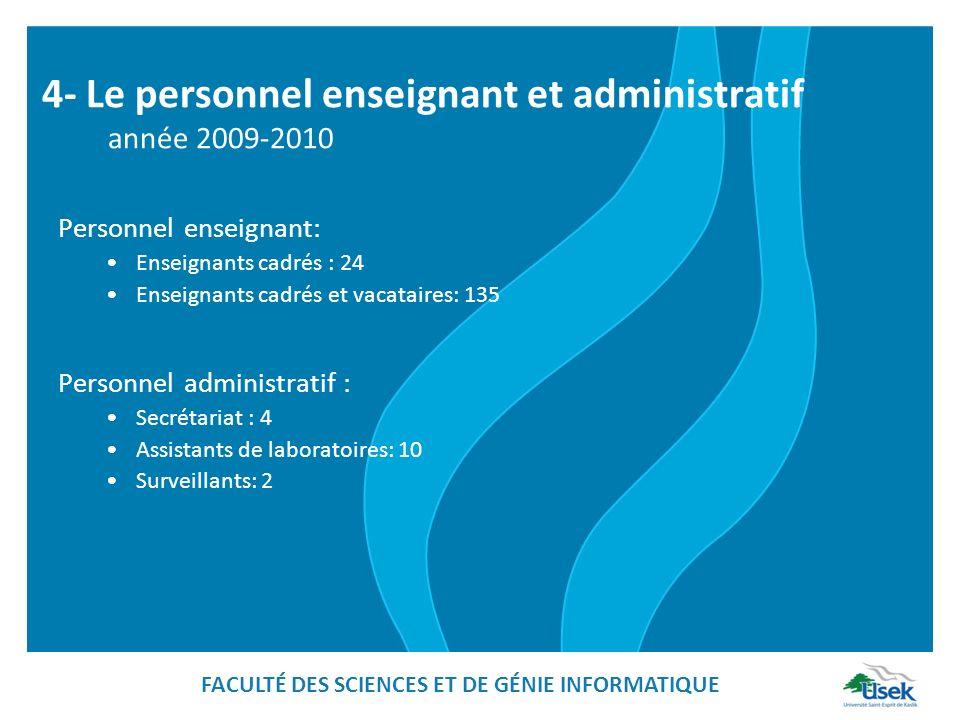 4- Le personnel enseignant et administratif année 2009-2010 Personnel enseignant: Enseignants cadrés : 24 Enseignants cadrés et vacataires: 135 Person