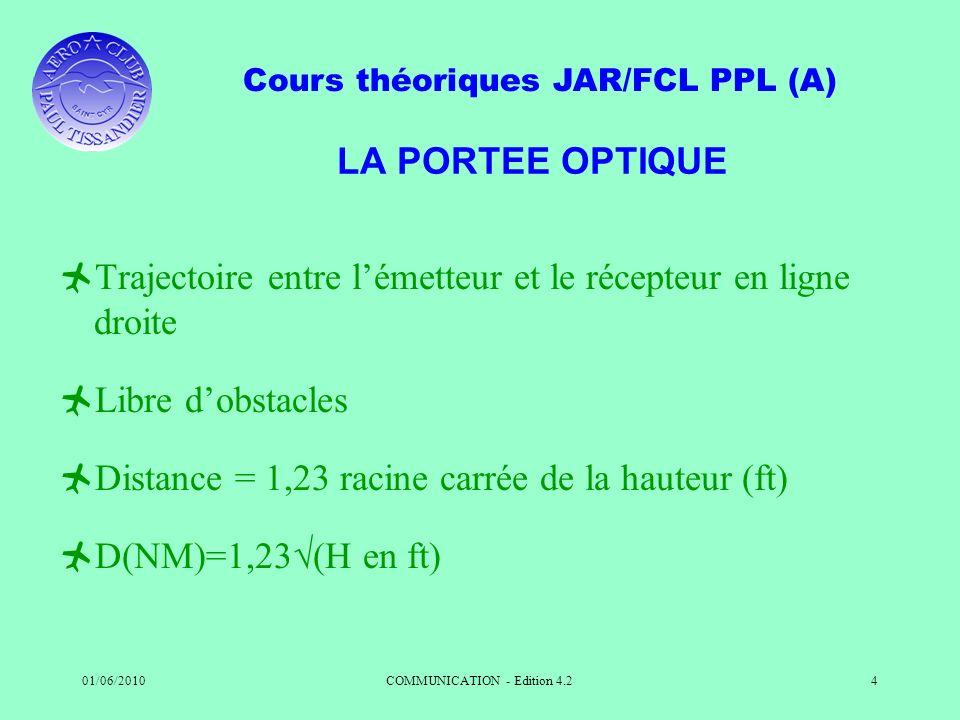 Cours théoriques JAR/FCL PPL (A) 01/06/2010COMMUNICATION - Edition 4.24 LA PORTEE OPTIQUE Trajectoire entre lémetteur et le récepteur en ligne droite