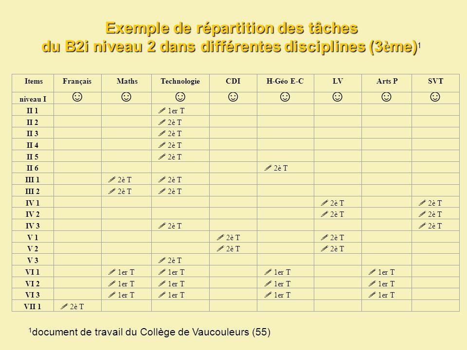 Exemple de répartition des tâches du B2i niveau 2 dans différentes disciplines (3 è me) Exemple de répartition des tâches du B2i niveau 2 dans différentes disciplines (3 è me) 1 Items Français Maths Technologie CDI H-Géo E-C LV Arts P SVT niveau I II 1 1er T II 2 2è T II 3 2è T II 4 2è T II 5 2è T II 6 2è T III 1 2è T III 2 2è T IV 1 2è T IV 2 2è T IV 3 2è T V 1 2è T V 2 2è T V 3 2è T VI 1 1er T VI 2 1er T VI 3 1er T VII 1 2è T 1 document de travail du Collège de Vaucouleurs (55)