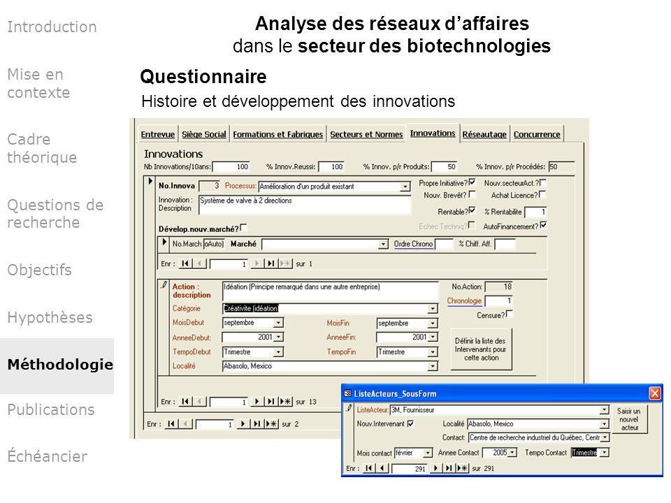 Introduction Mise en contexte Cadre théorique Questions de recherche Objectifs Hypothèses Méthodologie Publications Échéancier Analyse des réseaux daf