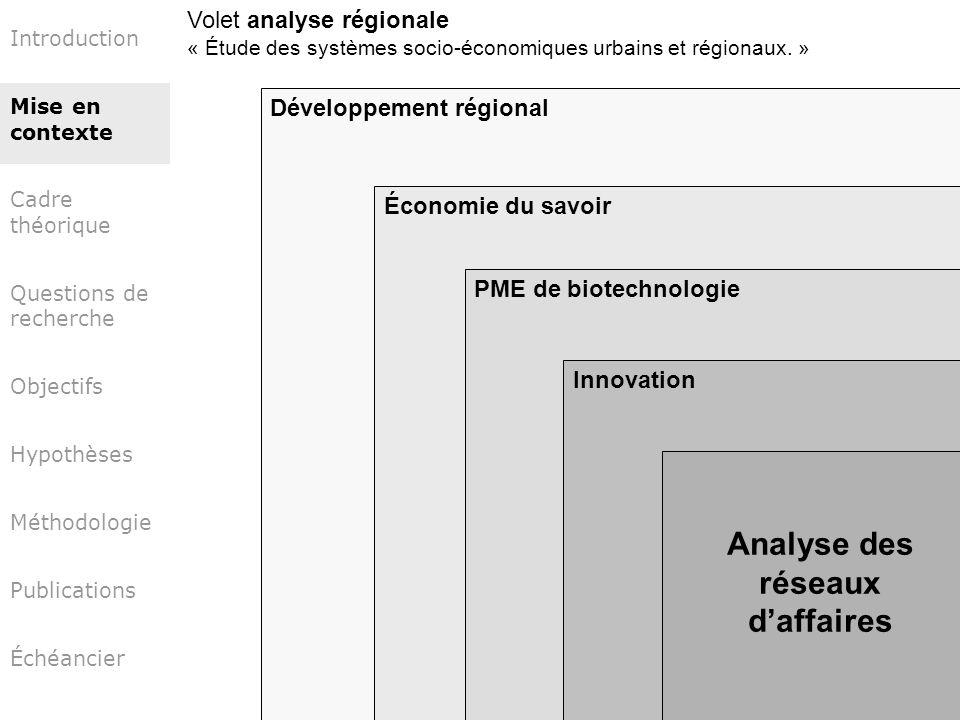 Introduction Mise en contexte Cadre théorique Questions de recherche Objectifs Hypothèses Méthodologie Publications Échéancier Développement régional