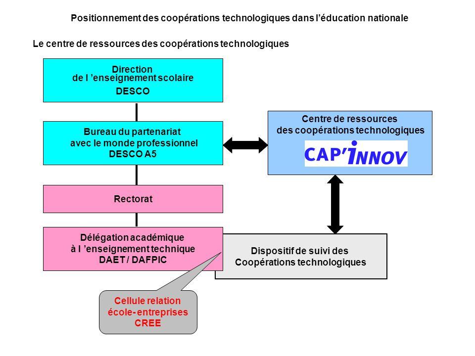 Direction de l enseignement scolaire DESCO Bureau du partenariat avec le monde professionnel DESCO A5 Centre de ressources des coopérations technologi