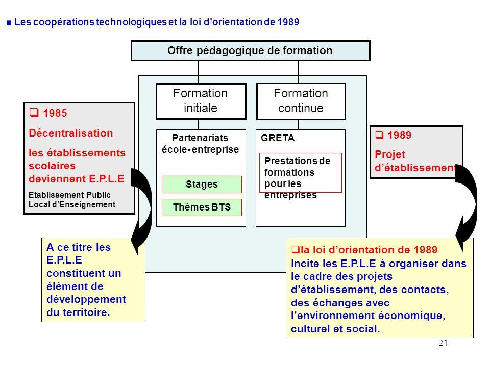 21 Les coopérations technologiques et la loi dorientation de 1989 Offre pédagogique de formation Partenariats école- entreprise GRETA Formation initia
