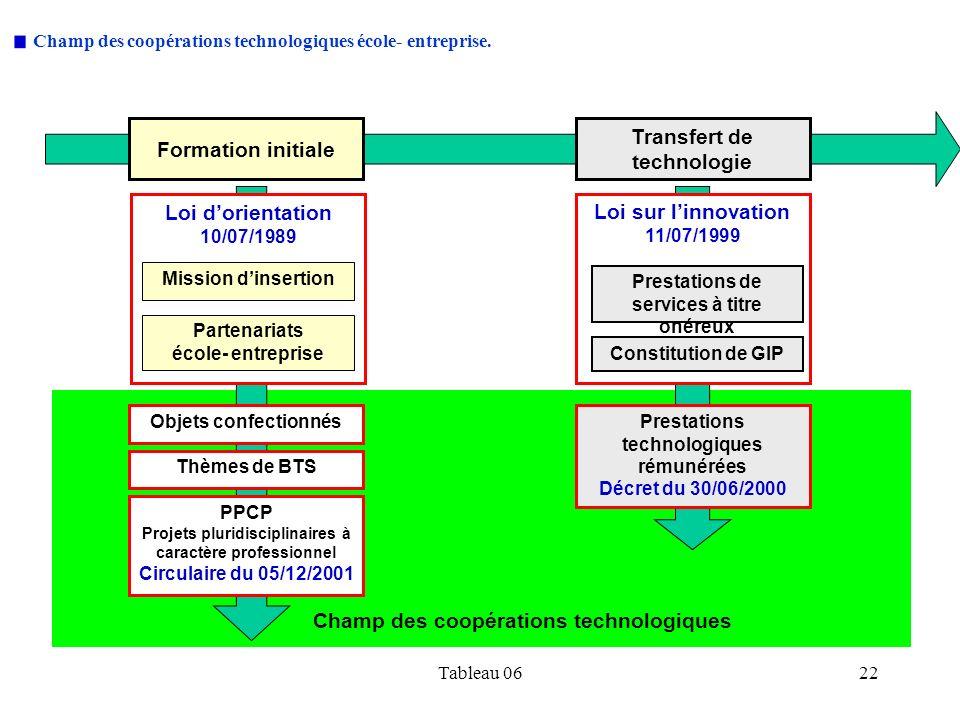 Tableau 0622 Champ des coopérations technologiques école- entreprise.