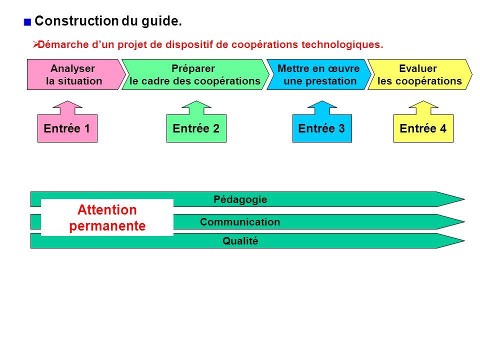Analyser la situation Préparer le cadre des coopérations Mettre en œuvre une prestation Evaluer les coopérations Démarche dun projet de dispositif de coopérations technologiques.