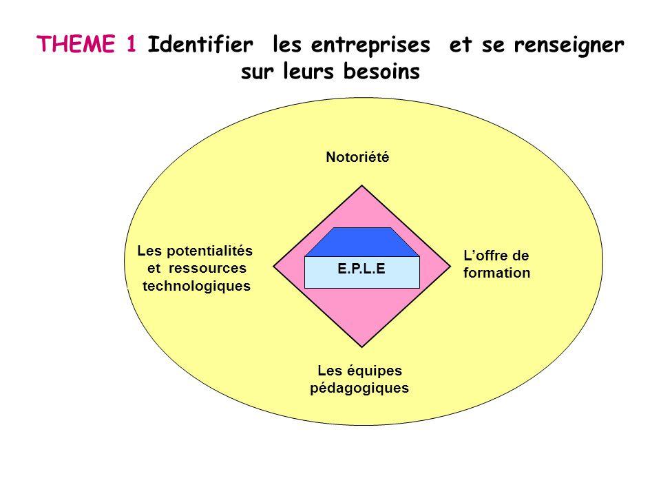 THEME 1 Identifier les entreprises et se renseigner sur leurs besoins E.P.L.E Notoriété Les potentialités et ressources technologiques Loffre de forma