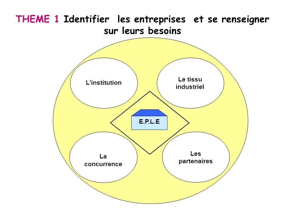 Le tissu industriel Les partenaires Linstitution La concurrence E.P.L.E THEME 1 Identifier les entreprises et se renseigner sur leurs besoins