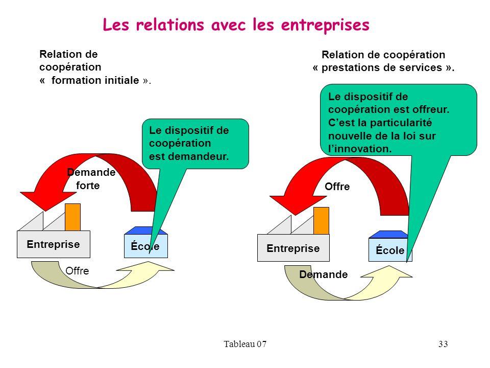 Tableau 0733 Offre Relation de coopération « formation initiale ». Demande forte Demande Entreprise École Entreprise École Relation de coopération « p