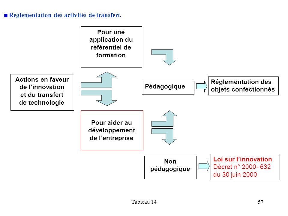 Tableau 1457 Actions en faveur de linnovation et du transfert de technologie Pour une application du référentiel de formation Pour aider au développem