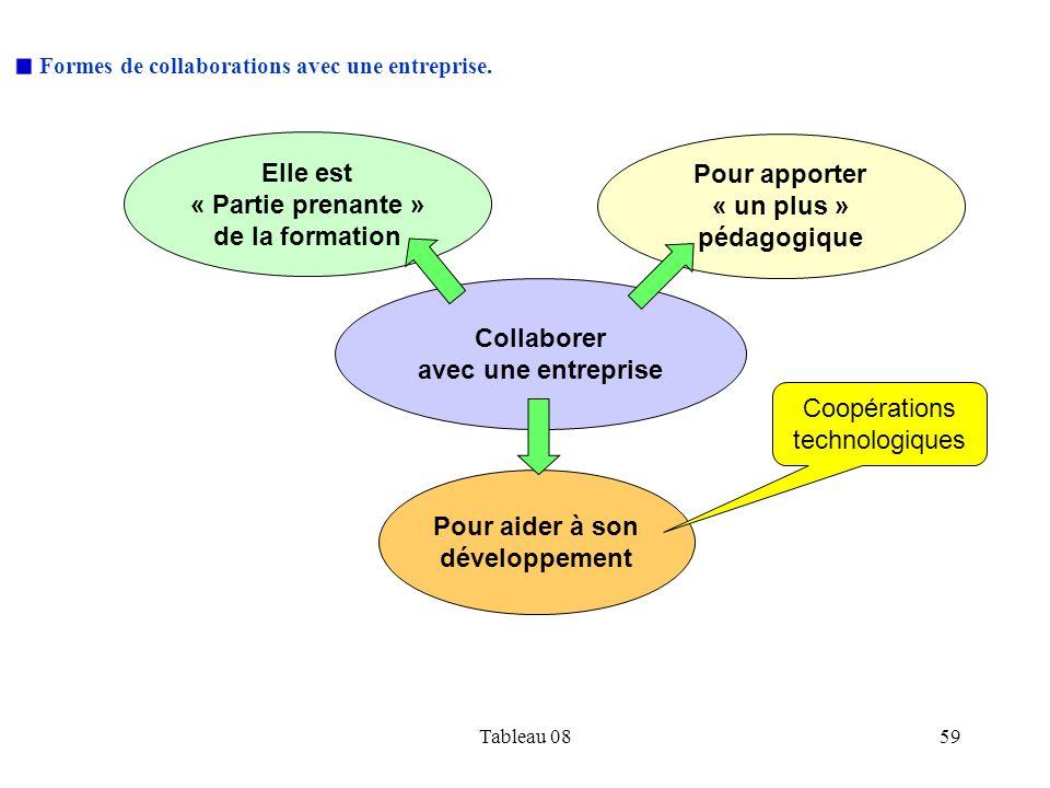 Tableau 0859 Formes de collaborations avec une entreprise. Elle est « Partie prenante » de la formation Pour aider à son développement Collaborer avec