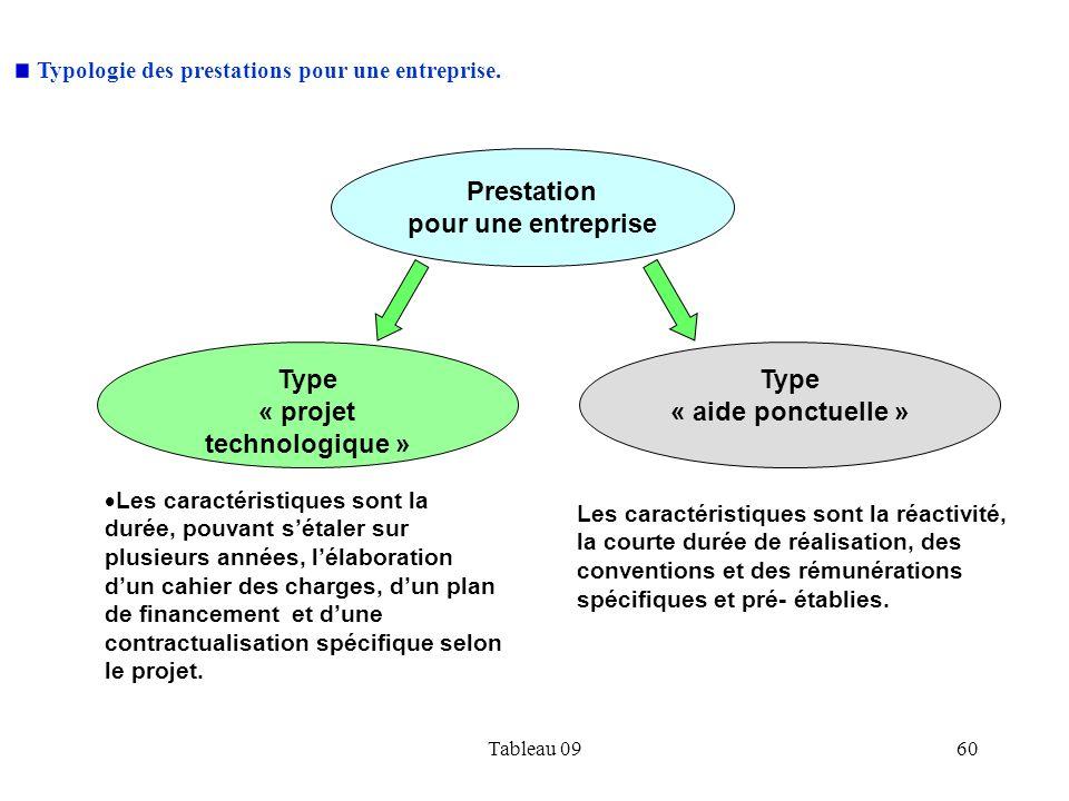 Tableau 0960 Type « projet technologique » Type « aide ponctuelle » Prestation pour une entreprise Les caractéristiques sont la durée, pouvant sétaler
