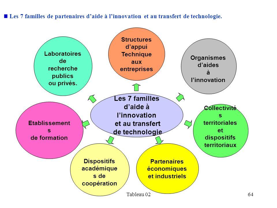 Tableau 0264 Etablissement s de formation Laboratoires de recherche publics ou privés. Structures dappui Technique aux entreprises Les 7 familles daid