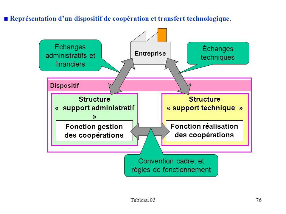 Tableau 0376 Dispositif Représentation dun dispositif de coopération et transfert technologique. Structure « support technique » Structure « support a