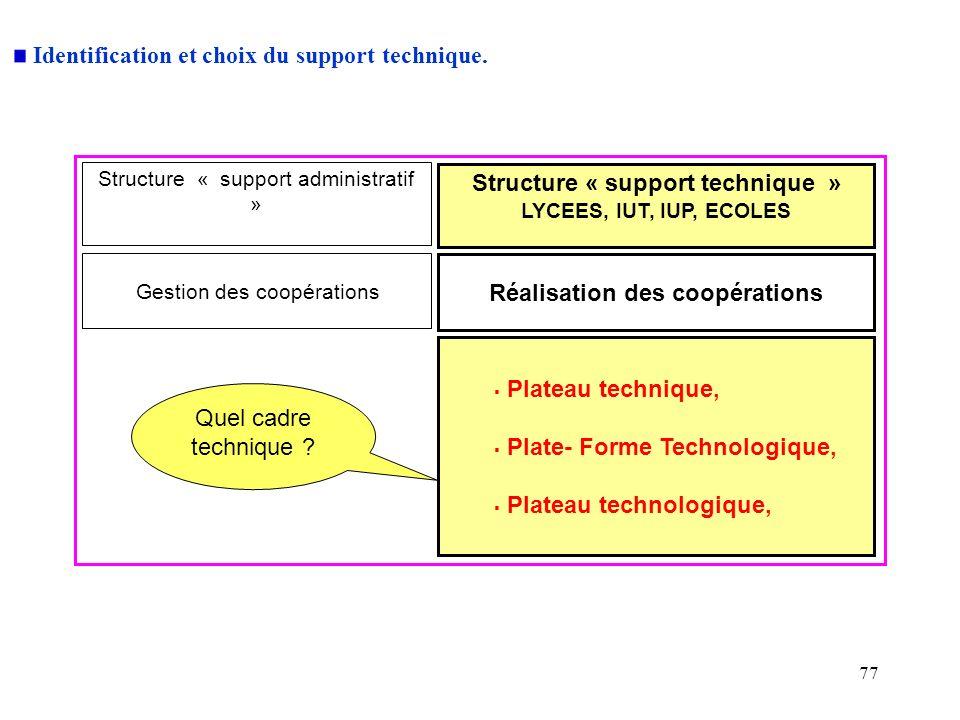 77 Structure « support technique » LYCEES, IUT, IUP, ECOLES Plateau technique, Plate- Forme Technologique, Plateau technologique, Structure « support