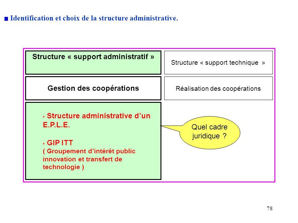 78 Identification et choix de la structure administrative. Structure « support technique » Gestion des coopérations Réalisation des coopérations Struc